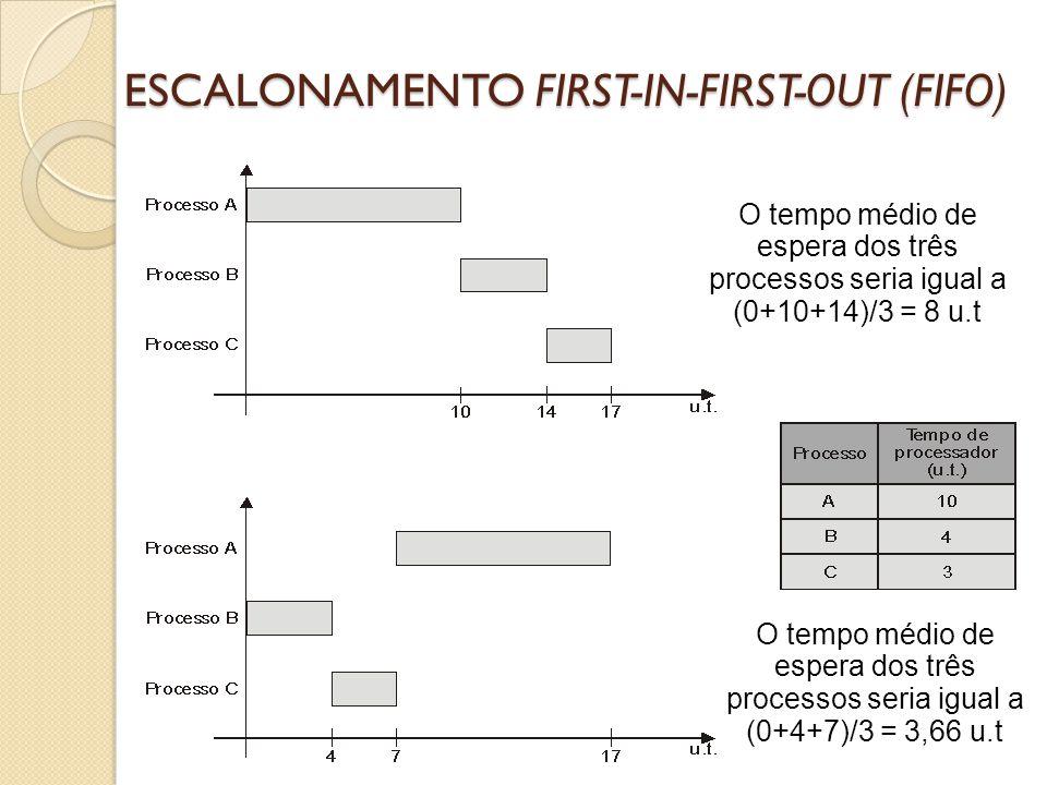 ESCALONAMENTO SHORTEST-JOB-FIRST (SJF) O algoritmo seleciona o processo que tiver menor tempo de processador ainda por executar.
