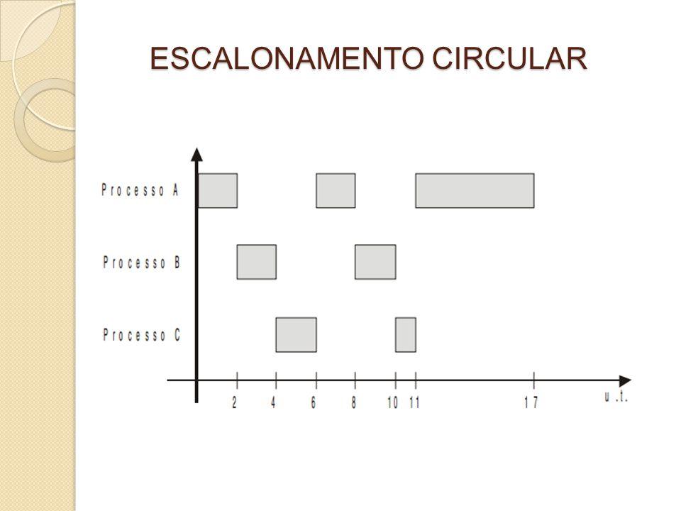 ESCALONAMENTO POR PRIORIDADES É um escalonamento do tipo preemptivo realizado com base em um valor associado a cada processo denominado prioridade de execução.