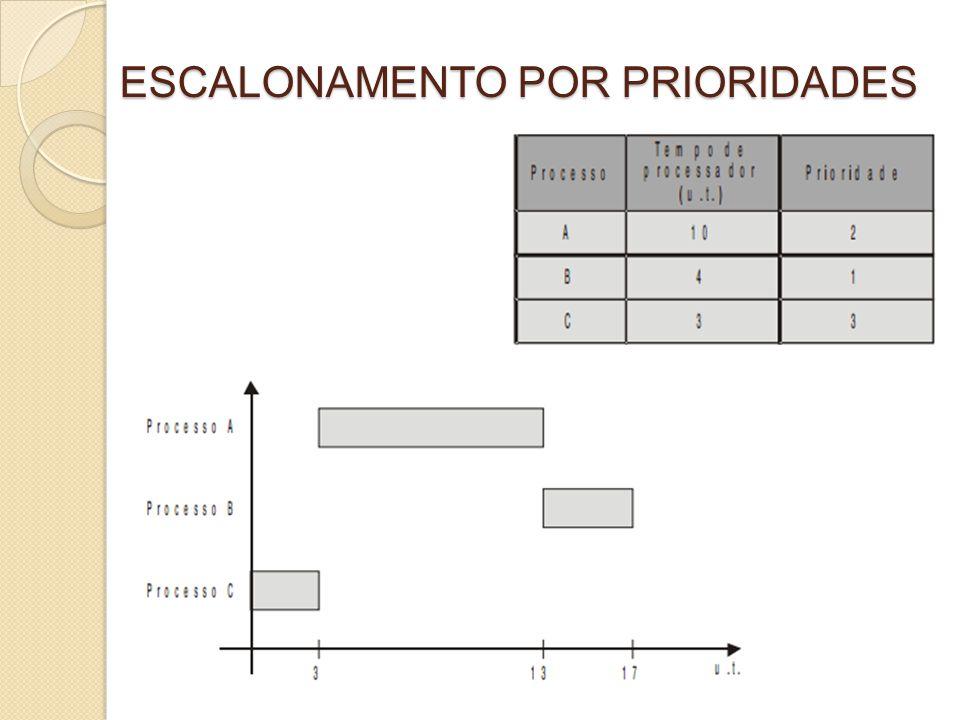 ESCALONAMENTO CIRCULAR COM PRIORIDADES Implementa o conceito de fatia de tempo e de prioridade de execução associada a cada processo.