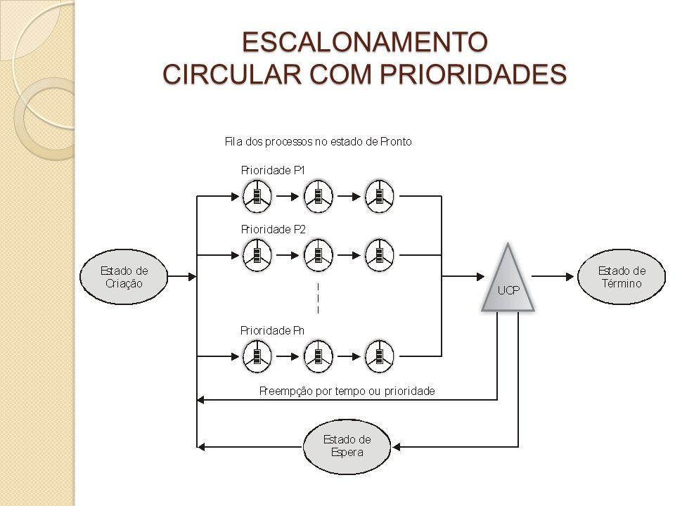 No escalonamento circular com prioridades estáticas, a prioridade definida no contexto de software de cada processo permanece inalterada ao longo da sua existência.