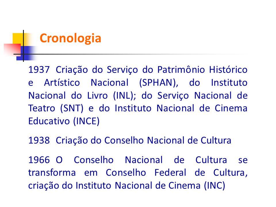 1937Criação do Serviço do Patrimônio Histórico e Artístico Nacional (SPHAN), do Instituto Nacional do Livro (INL); do Serviço Nacional de Teatro (SNT)
