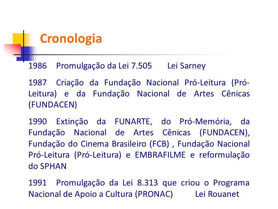 1986Promulgação da Lei 7.505Lei Sarney 1987Criação da Fundação Nacional Pró-Leitura (Pró- Leitura) e da Fundação Nacional de Artes Cênicas (FUNDACEN)