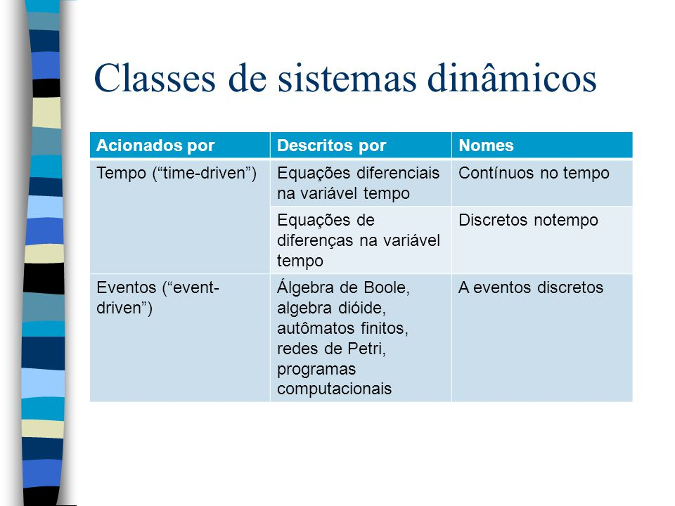 Classes de sistemas dinâmicos Acionados porDescritos porNomes Tempo (time-driven)Equações diferenciais na variável tempo Contínuos no tempo Equações de diferenças na variável tempo Discretos notempo Eventos (event- driven) Álgebra de Boole, algebra dióide, autômatos finitos, redes de Petri, programas computacionais A eventos discretos