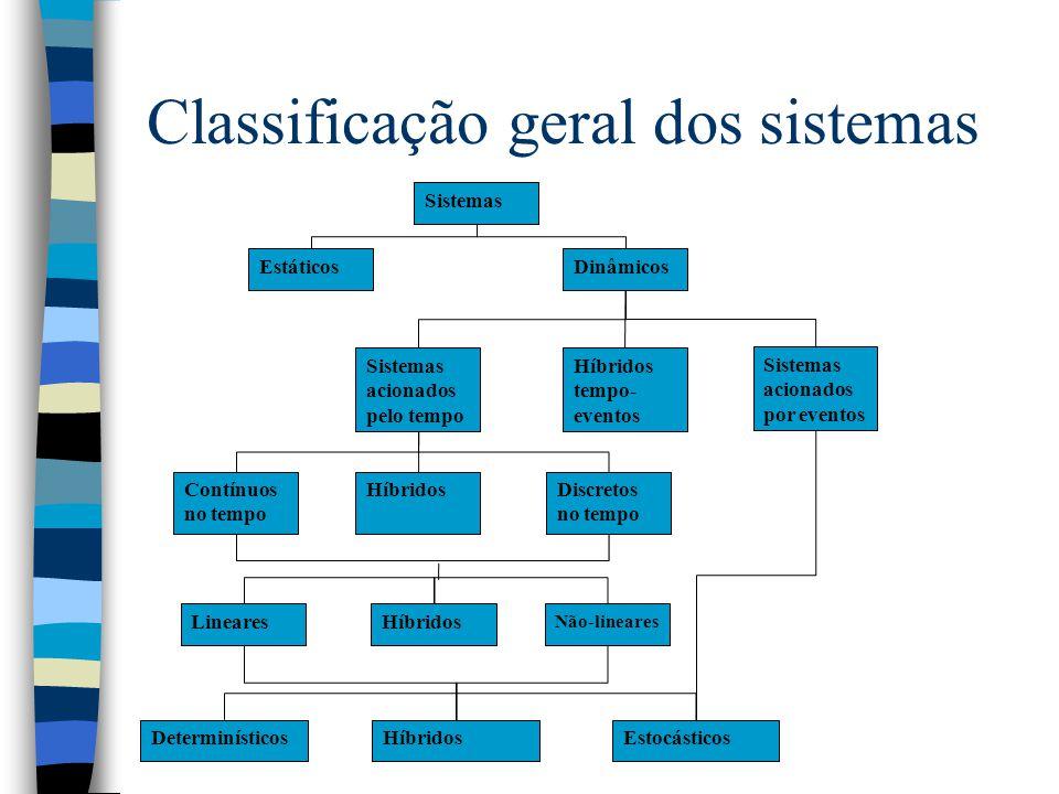 Classificação geral dos sistemas DinâmicosEstáticos Sistemas acionados pelo tempo Híbridos tempo- eventos Sistemas acionados por eventos Contínuos no tempo HíbridosDiscretos no tempo Sistemas LinearesHíbridos Não-lineares DeterminísticosHíbridosEstocásticos