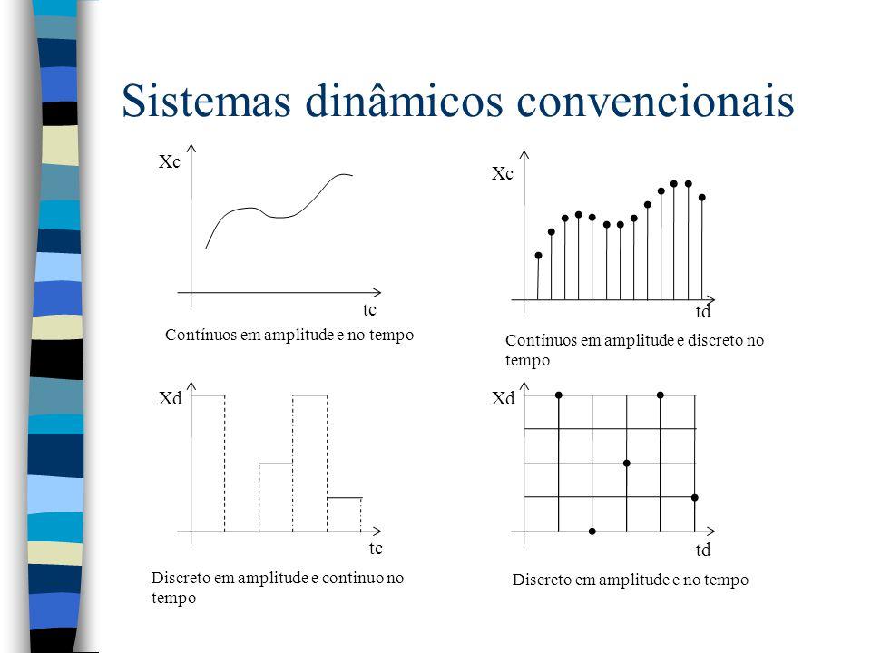 Sistemas dinâmicos convencionais Xc tc Xc td Xd tc td Contínuos em amplitude e no tempo Contínuos em amplitude e discreto no tempo Discreto em amplitude e continuo no tempo Discreto em amplitude e no tempo