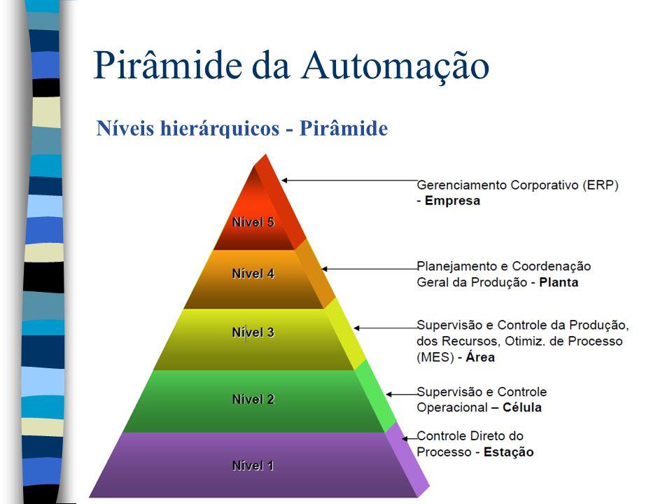 Pirâmide da Automação Níveis hierárquicos - Pirâmide