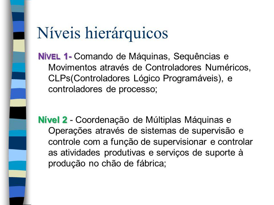 Níveis hierárquicos N ÍVEL 1- N ÍVEL 1- Comando de Máquinas, Sequências e Movimentos através de Controladores Numéricos, CLPs(Controladores Lógico Programáveis), e controladores de processo; Nível 2 Nível 2 - Coordenação de Múltiplas Máquinas e Operações através de sistemas de supervisão e controle com a função de supervisionar e controlar as atividades produtivas e serviços de suporte à produção no chão de fábrica;