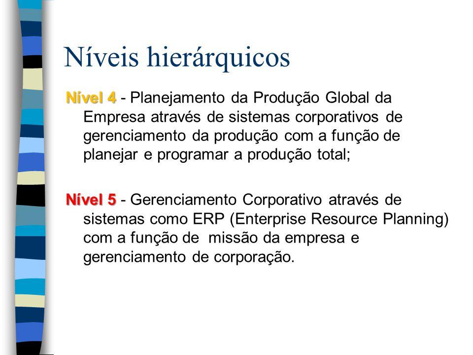 Níveis hierárquicos Nível 4 Nível 4 - Planejamento da Produção Global da Empresa através de sistemas corporativos de gerenciamento da produção com a função de planejar e programar a produção total; Nível 5 Nível 5 - Gerenciamento Corporativo através de sistemas como ERP (Enterprise Resource Planning) com a função de missão da empresa e gerenciamento de corporação.