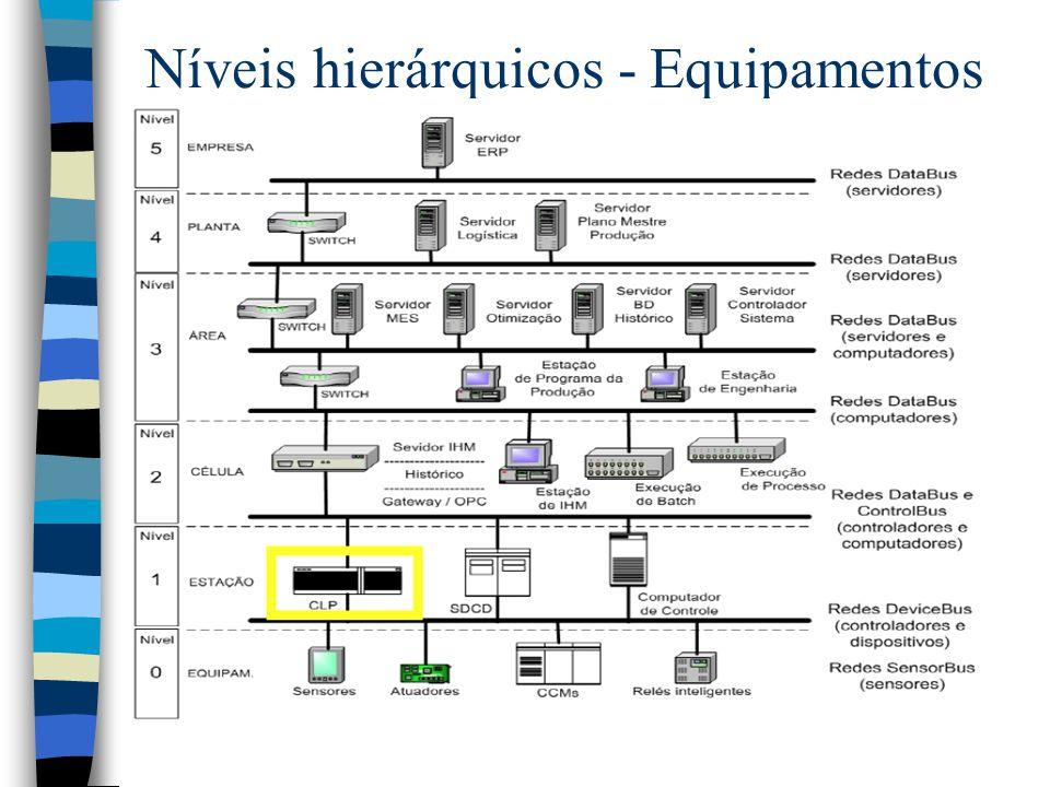 Níveis hierárquicos - Equipamentos
