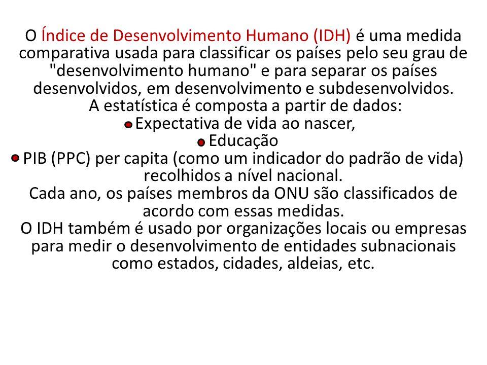 O Índice de Desenvolvimento Humano (IDH) é uma medida comparativa usada para classificar os países pelo seu grau de