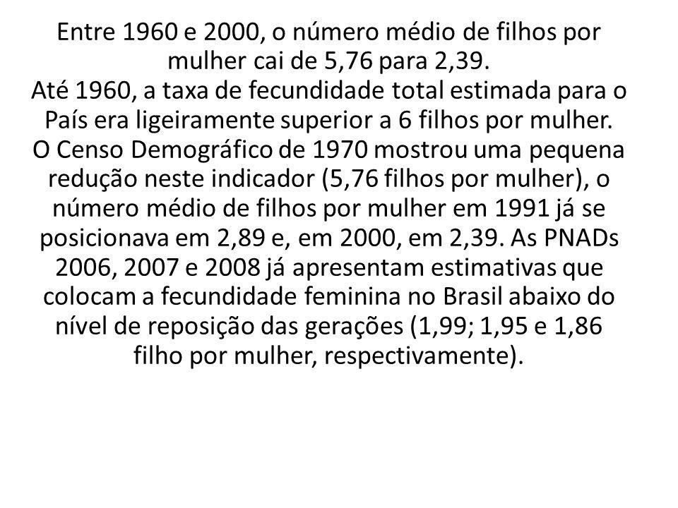 Entre 1960 e 2000, o número médio de filhos por mulher cai de 5,76 para 2,39. Até 1960, a taxa de fecundidade total estimada para o País era ligeirame
