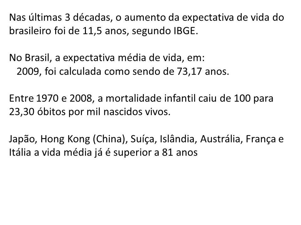 Nas últimas 3 décadas, o aumento da expectativa de vida do brasileiro foi de 11,5 anos, segundo IBGE. No Brasil, a expectativa média de vida, em: 2009