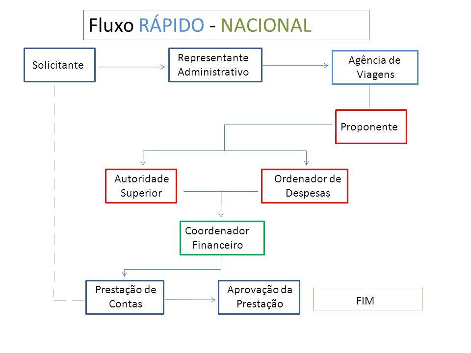 Solicitante Representante Administrativo Autoridade Superior Proponente Ordenador de Despesas Fluxo RÁPIDO - NACIONAL Coordenador Financeiro Agência d