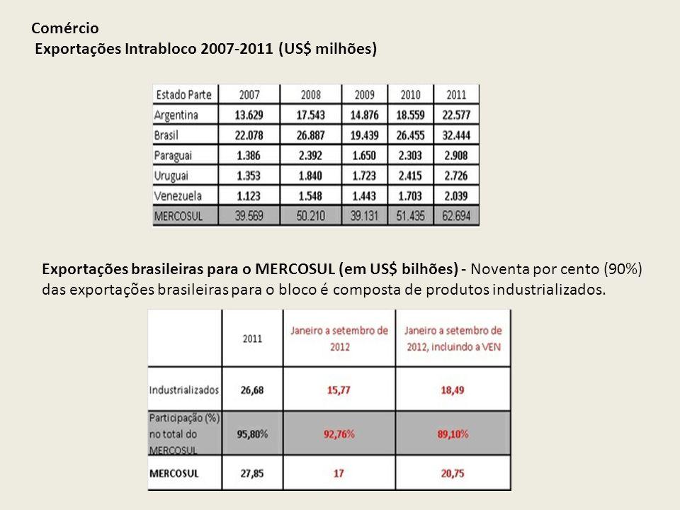 Comércio Exportações Intrabloco 2007-2011 (US$ milhões) Exportações brasileiras para o MERCOSUL (em US$ bilhões) - Noventa por cento (90%) das exporta