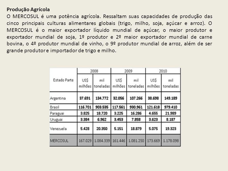 Produção Agrícola O MERCOSUL é uma potência agrícola. Ressaltam suas capacidades de produção das cinco principais culturas alimentares globais (trigo,