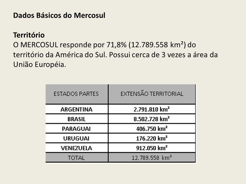 Dados Básicos do Mercosul Território O MERCOSUL responde por 71,8% (12.789.558 km²) do território da América do Sul. Possui cerca de 3 vezes a área da