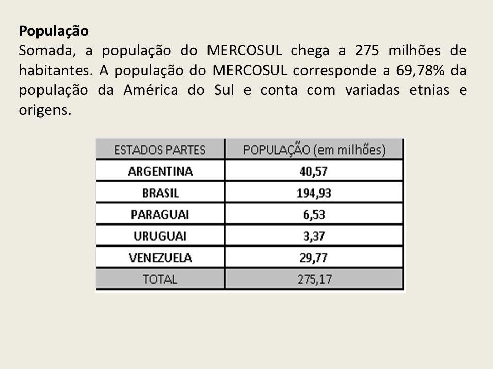 População Somada, a população do MERCOSUL chega a 275 milhões de habitantes. A população do MERCOSUL corresponde a 69,78% da população da América do S