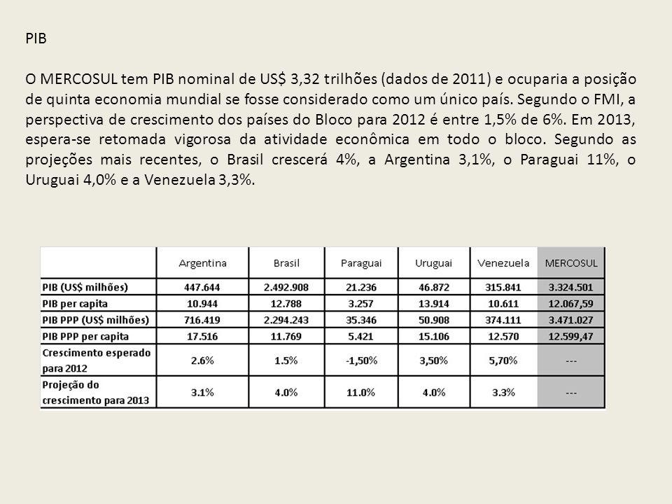 PIB O MERCOSUL tem PIB nominal de US$ 3,32 trilhões (dados de 2011) e ocuparia a posição de quinta economia mundial se fosse considerado como um único
