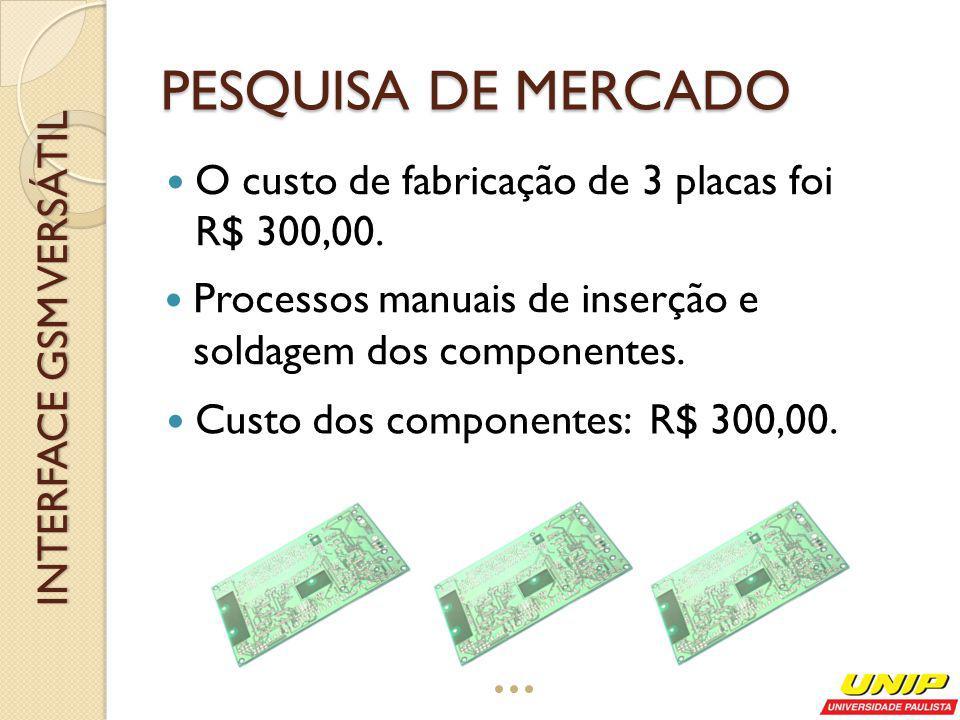 Módulo GSM de terceiros. Custo: R$ 120,00. INTERFACE GSM VERSÁTIL PESQUISA DE MERCADO