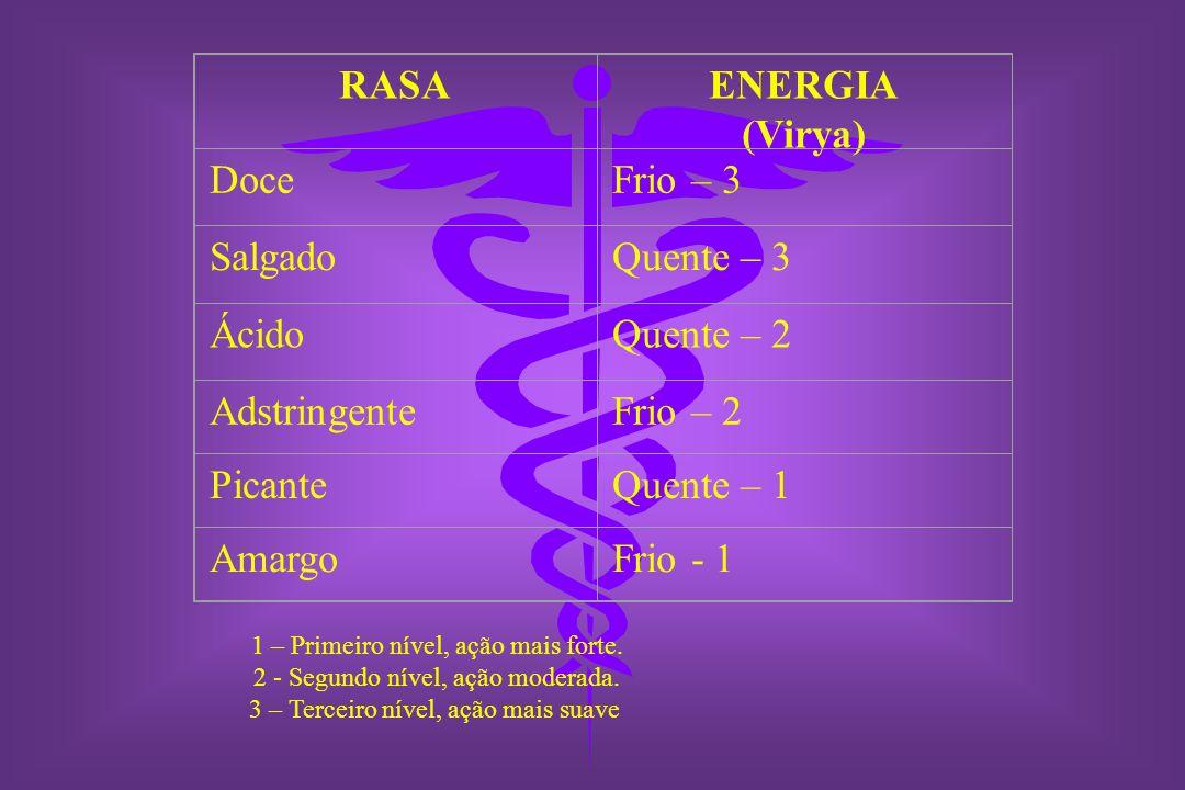 RASAENERGIA (Virya) DoceFrio – 3 SalgadoQuente – 3 ÁcidoQuente – 2 AdstringenteFrio – 2 PicanteQuente – 1 AmargoFrio - 1 1 – Primeiro nível, ação mais forte.