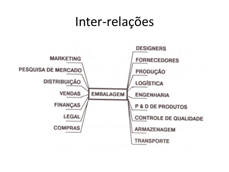 Inter-relações