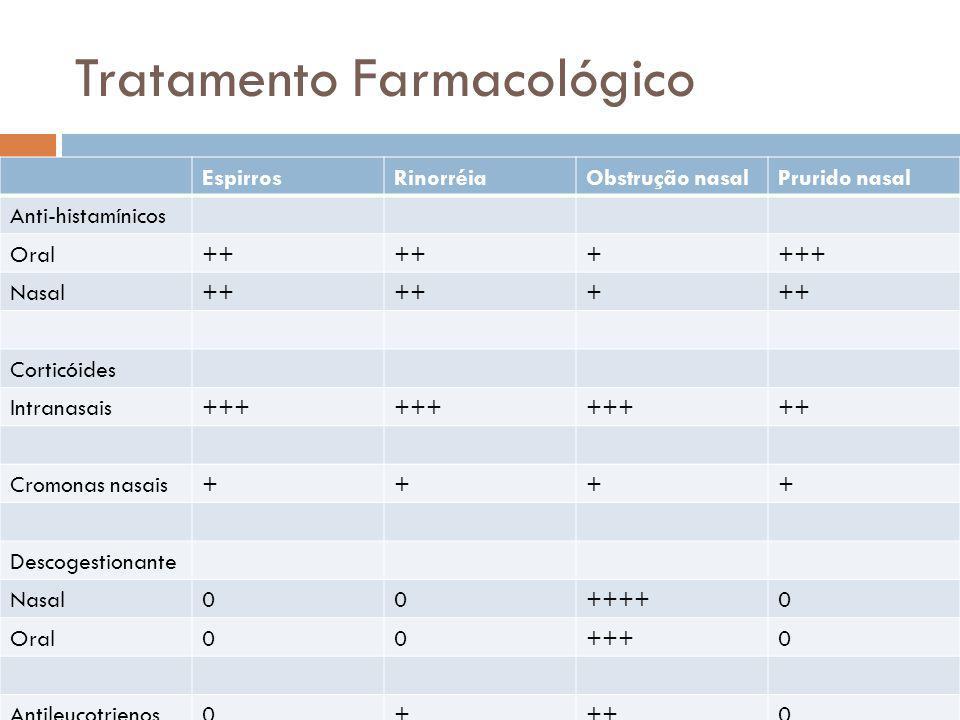 Tratamento Farmacológico EspirrosRinorréiaObstrução nasalPrurido nasal Anti-histamínicos Oral++ ++++ Nasal++ + Corticóides Intranasais+++ ++ Cromonas