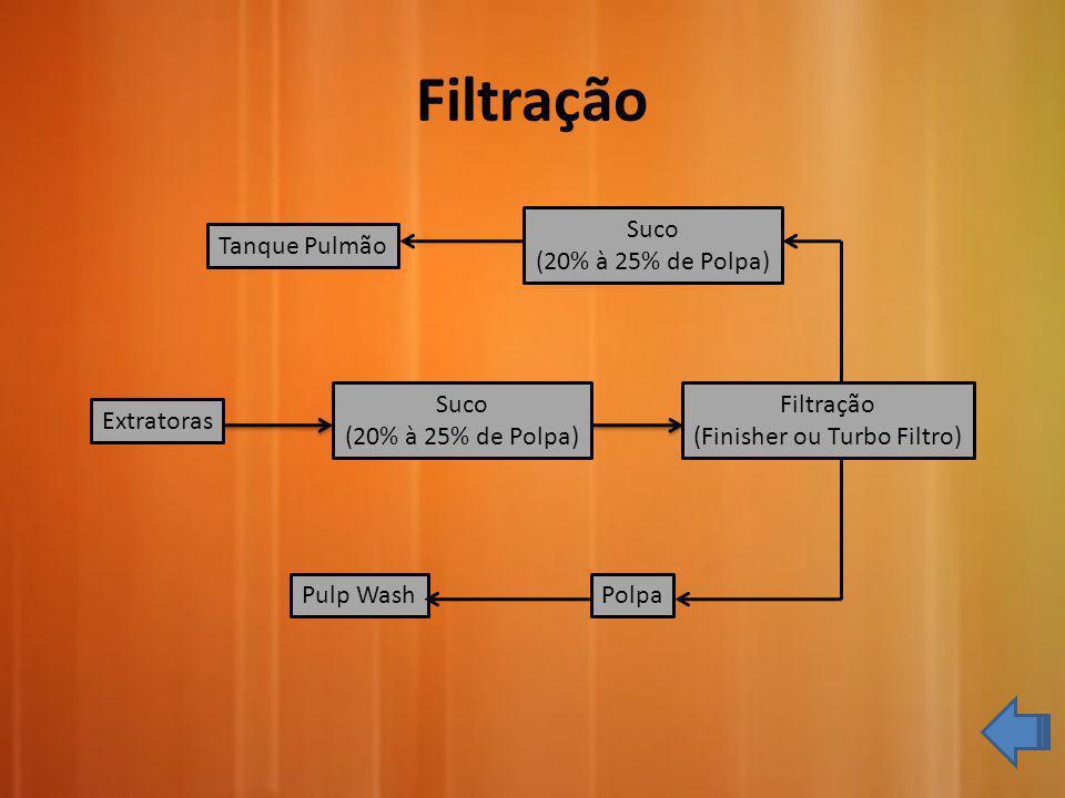 Filtração Extratoras Suco (20% à 25% de Polpa) Filtração (Finisher ou Turbo Filtro) Suco (20% à 25% de Polpa) Polpa Tanque Pulmão Pulp Wash