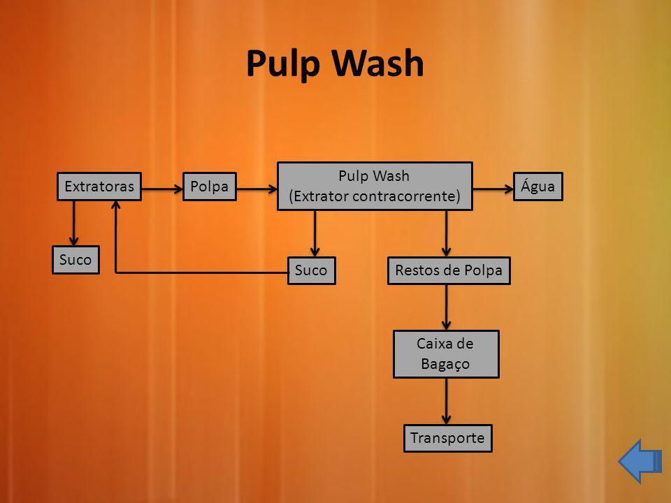 Extratoras Suco Polpa Pulp Wash (Extrator contracorrente) Água SucoRestos de Polpa Caixa de Bagaço Transporte