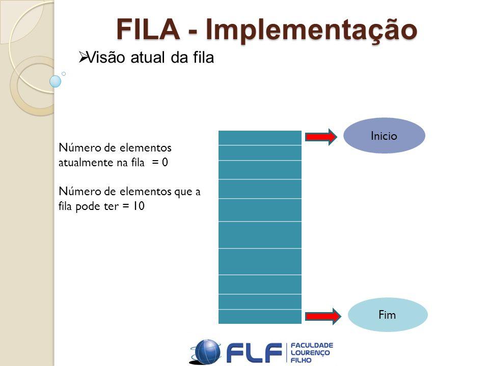 FILA - Implementação Visão atual da fila Número de elementos atualmente na fila = 0 Número de elementos que a fila pode ter = 10 Inicio Fim