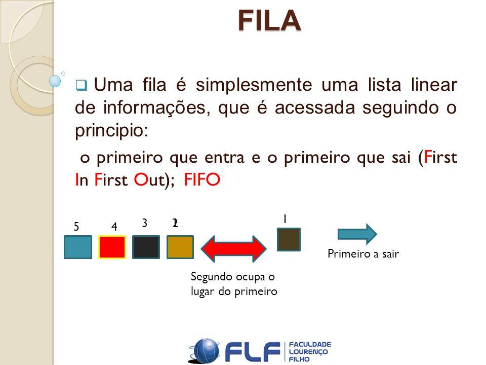 FILA Uma fila é simplesmente uma lista linear de informações, que é acessada seguindo o principio: o primeiro que entra e o primeiro que sai (First In First Out); FIFO 1 23 45 Primeiro a sair Segundo ocupa o lugar do primeiro 1