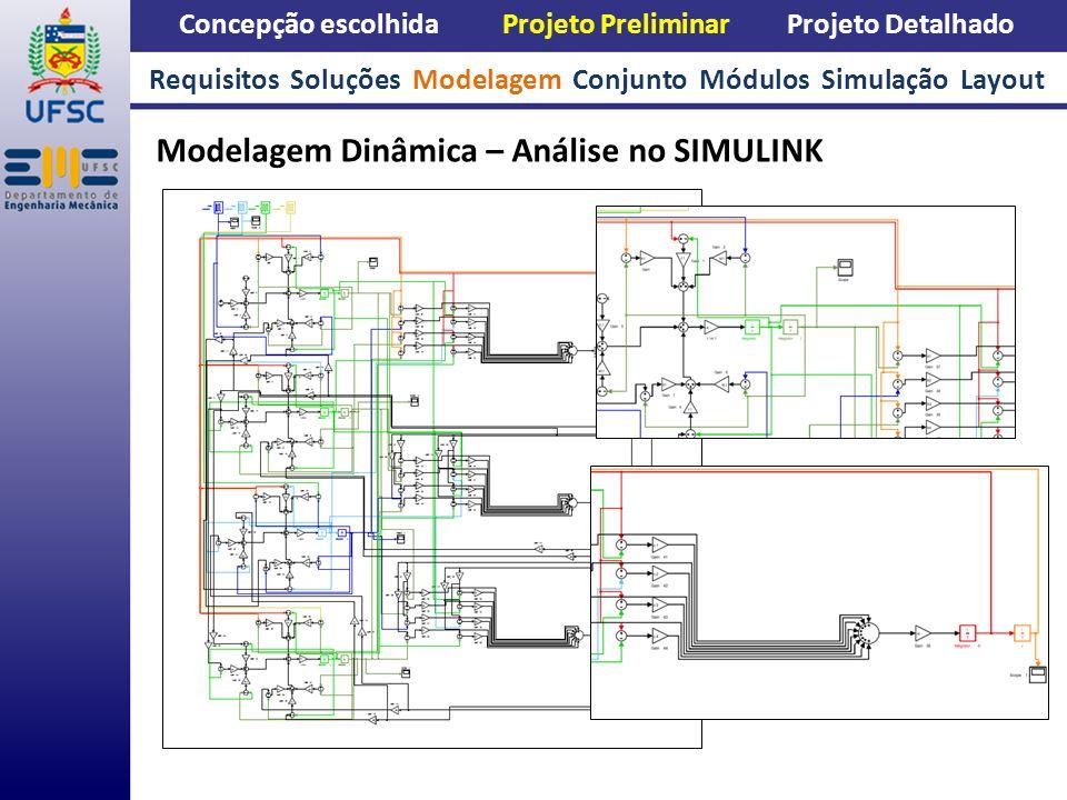 Concepção escolhida Projeto Preliminar Projeto Detalhado Modelagem Dinâmica – Análise no SIMULINK Requisitos Soluções Modelagem Conjunto Módulos Simul