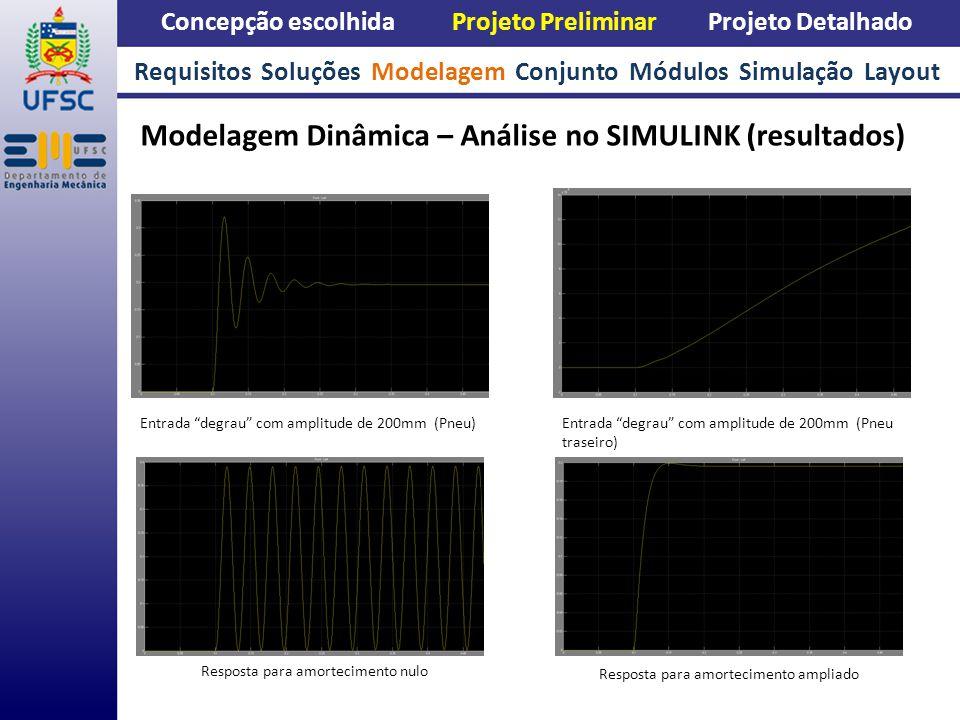 Concepção escolhida Projeto Preliminar Projeto Detalhado Modelagem Dinâmica – Análise no SIMULINK (resultados) Requisitos Soluções Modelagem Conjunto