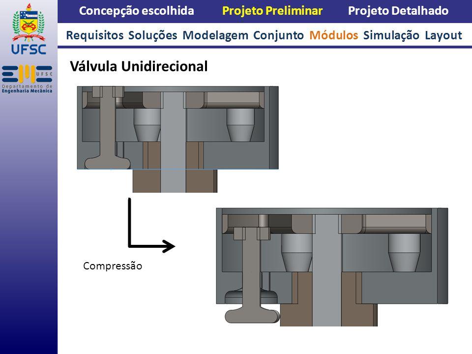 Concepção escolhida Projeto Preliminar Projeto Detalhado Válvula Unidirecional Requisitos Soluções Modelagem Conjunto Módulos Simulação Layout Compres