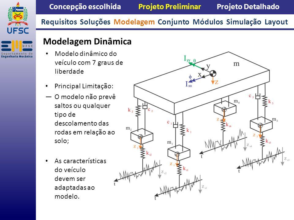 Concepção escolhida Projeto Preliminar Projeto Detalhado Modelagem Dinâmica Requisitos Soluções Modelagem Conjunto Módulos Simulação Layout Modelo din