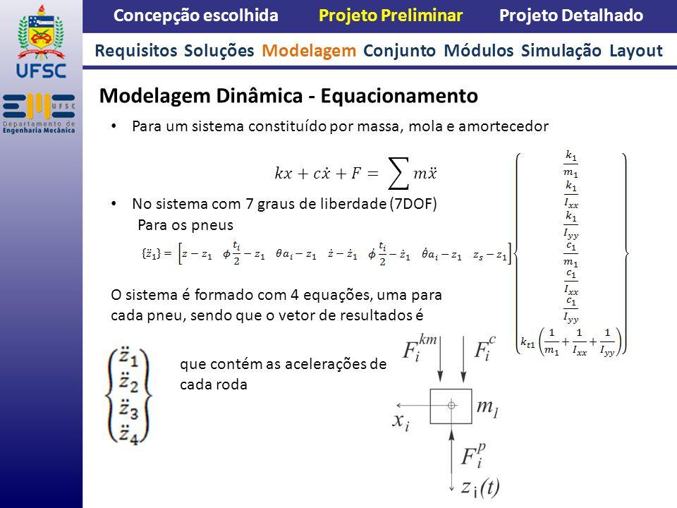 Concepção escolhida Projeto Preliminar Projeto Detalhado Modelagem Dinâmica - Equacionamento Requisitos Soluções Modelagem Conjunto Módulos Simulação Layout Para o chassi O sistema é formado por mais 3 equações, uma para o movimento de bounce, outro para o de pitch e mais um para o roll, sendo que o vetor de resultados é que são as derivadas segunda de cada grau de liberdade da carroceria.