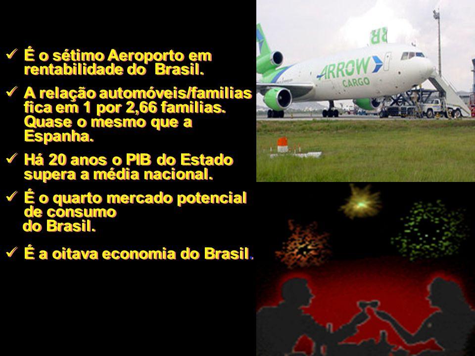 É o sétimo Aeroporto em rentabilidade do Brasil. A relação automóveis/familias fica em 1 por 2,66 familias. Quase o mesmo que a Espanha. Há 20 anos o