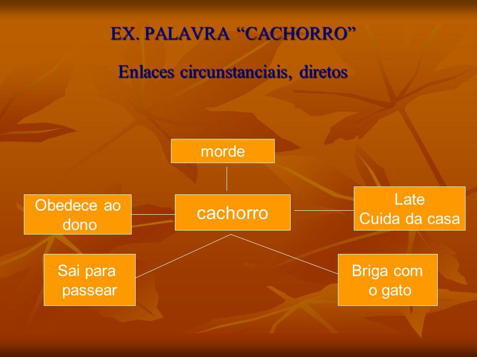 EX. PALAVRA CACHORRO Enlaces circunstanciais, diretos cachorro Obedece ao dono Late Cuida da casa morde Sai para passear Briga com o gato
