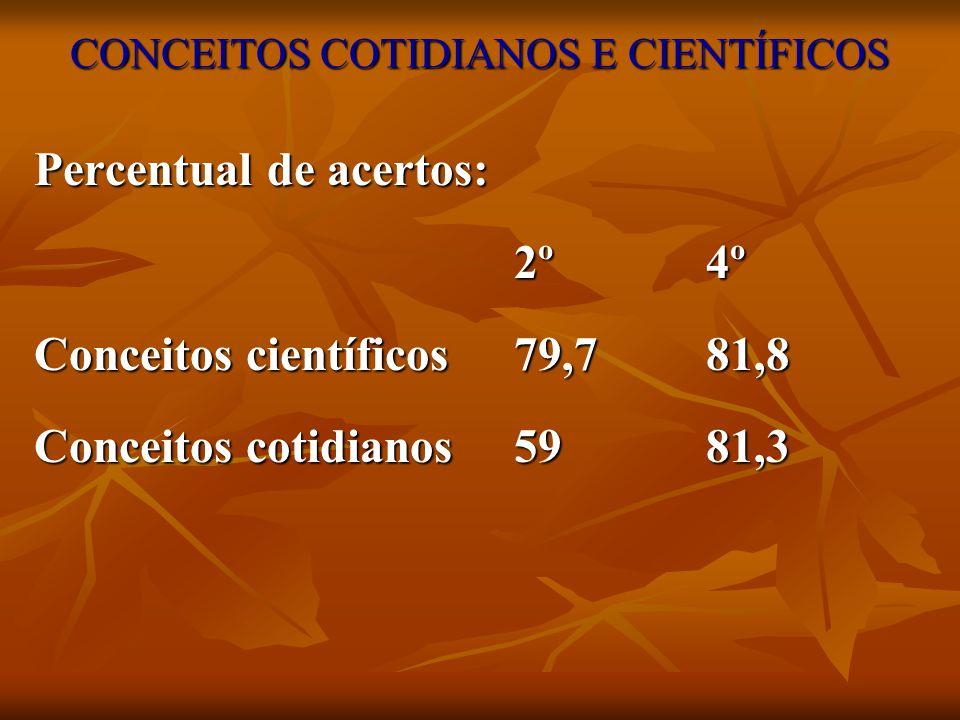 CONCEITOS COTIDIANOS E CIENTÍFICOS Percentual de acertos: 2º4º Conceitos científicos79,781,8 Conceitos cotidianos 5981,3