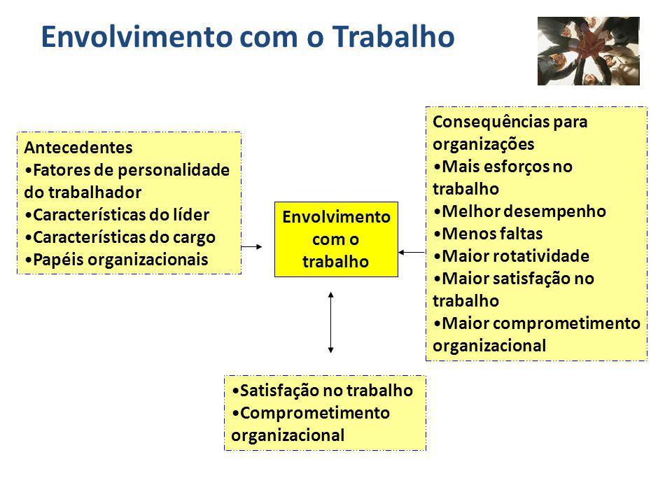 Envolvimento com o Trabalho Envolvimento com o trabalho Antecedentes Fatores de personalidade do trabalhador Características do líder Características