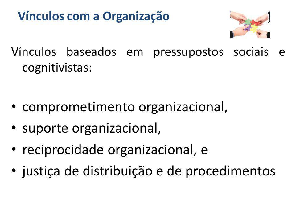 Vínculos com a Organização Vínculos baseados em pressupostos sociais e cognitivistas: comprometimento organizacional, suporte organizacional, reciproc