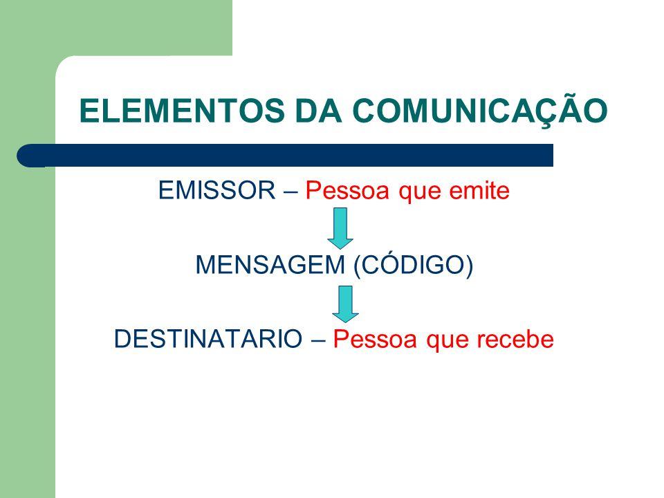 ELEMENTOS DA COMUNICAÇÃO EMISSOR – Pessoa que emite MENSAGEM (CÓDIGO) DESTINATARIO – Pessoa que recebe