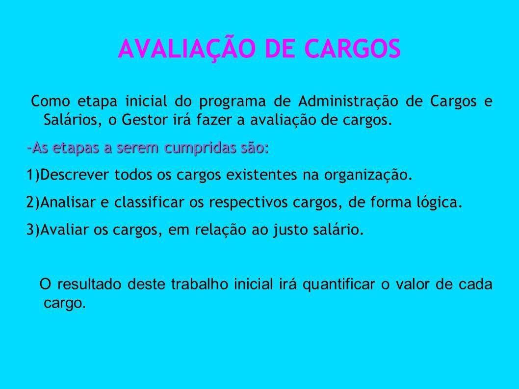 AVALIAÇÃO DE CARGOS Como etapa inicial do programa de Administração de Cargos e Salários, o Gestor irá fazer a avaliação de cargos. -As etapas a serem