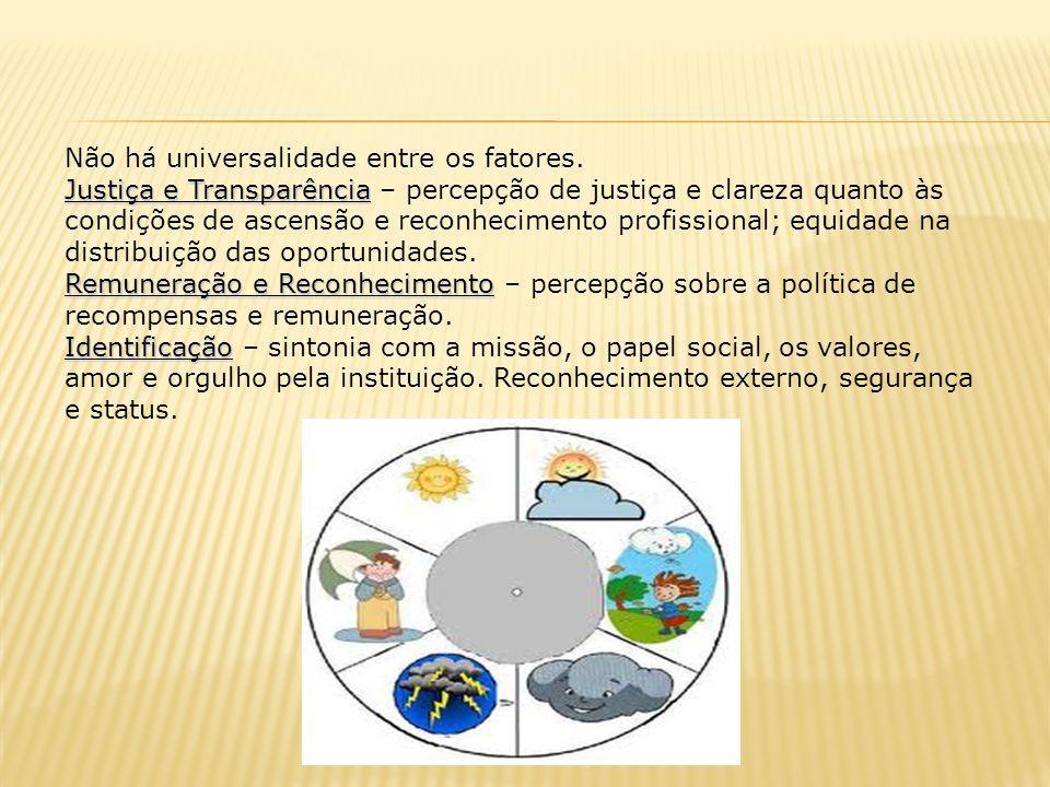Não há universalidade entre os fatores. Justiça e Transparência Justiça e Transparência – percepção de justiça e clareza quanto às condições de ascens