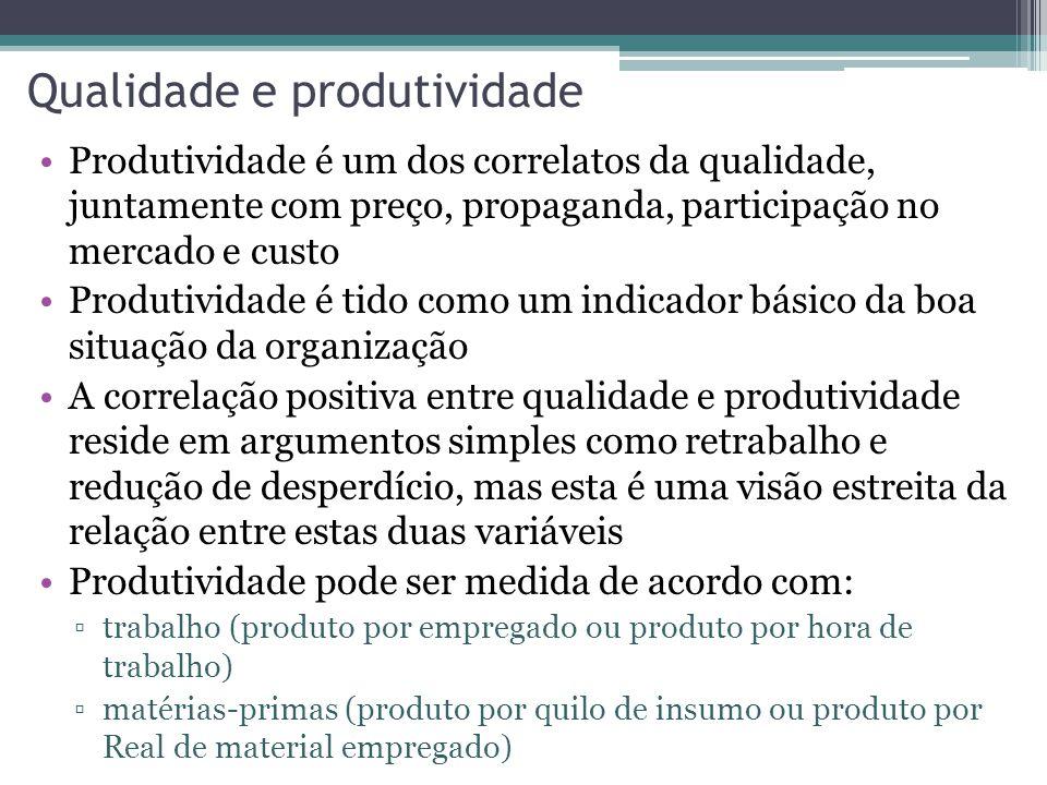 Qualidade e produtividade Produtividade é um dos correlatos da qualidade, juntamente com preço, propaganda, participação no mercado e custo Produtivid