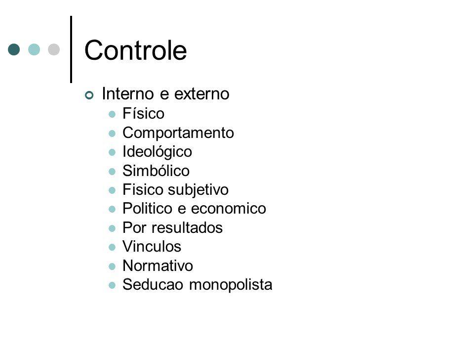 Controle Interno e externo Físico Comportamento Ideológico Simbólico Fisico subjetivo Politico e economico Por resultados Vinculos Normativo Seducao m