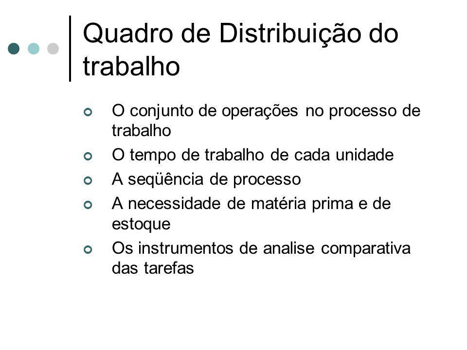 Quadro de Distribuição do trabalho O conjunto de operações no processo de trabalho O tempo de trabalho de cada unidade A seqüência de processo A neces