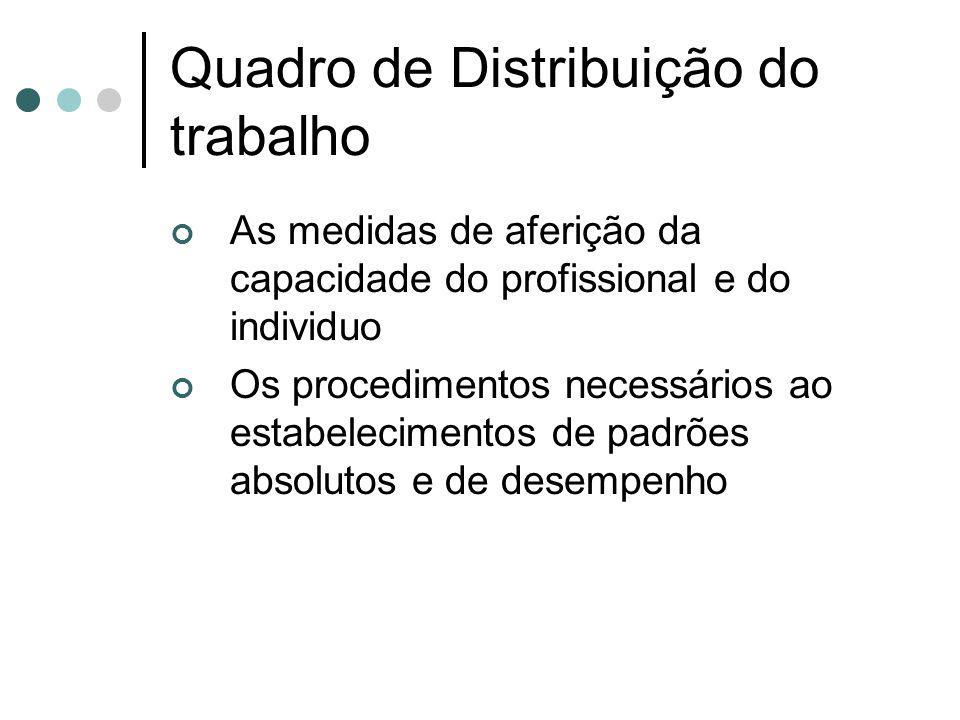 Quadro de Distribuição do trabalho As medidas de aferição da capacidade do profissional e do individuo Os procedimentos necessários ao estabelecimento