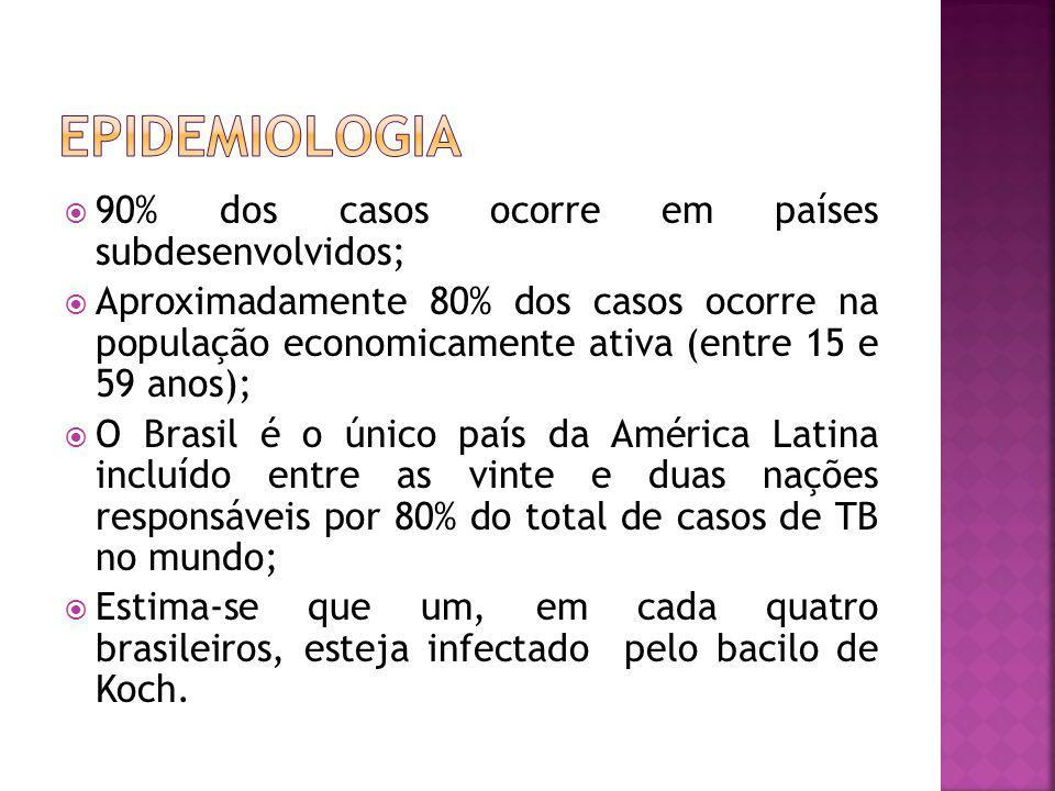 90% dos casos ocorre em países subdesenvolvidos; Aproximadamente 80% dos casos ocorre na população economicamente ativa (entre 15 e 59 anos); O Brasil