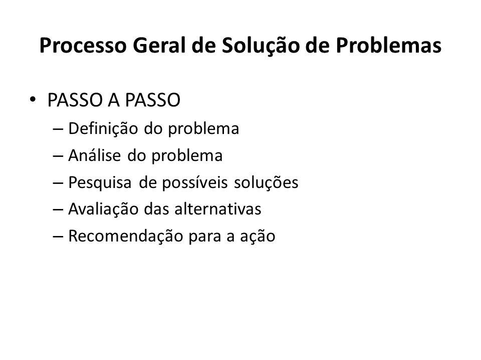 PASSO A PASSO – Definição do problema – Análise do problema – Pesquisa de possíveis soluções – Avaliação das alternativas – Recomendação para a ação Processo Geral de Solução de Problemas