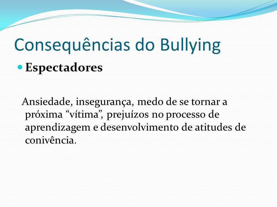 Consequências do Bullying Espectadores Ansiedade, insegurança, medo de se tornar a próxima vítima, prejuízos no processo de aprendizagem e desenvolvimento de atitudes de conivência.